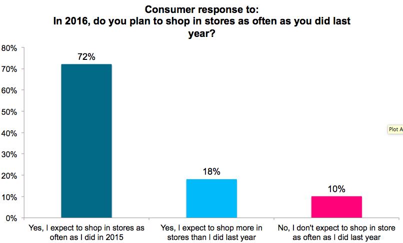 Syenap - The Future of Retail Chart