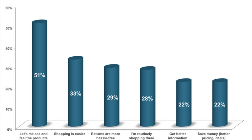 Syenap - What shoppers like about in-store shopping